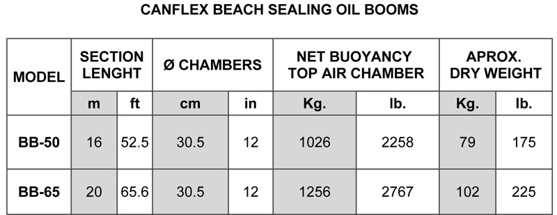 Canflex-Beach-Sealing-Oil-Booms