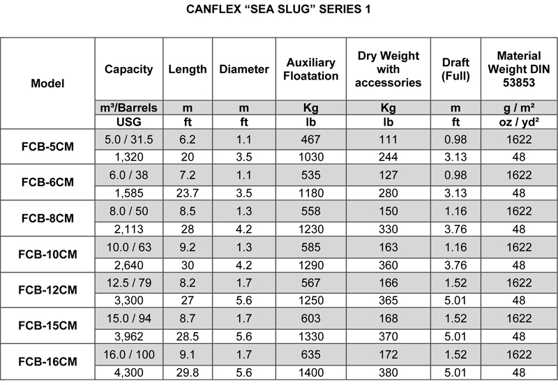 Canflex Sea Slug Table - Series 1